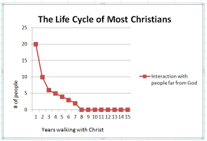 Life Cycle of Most Christians
