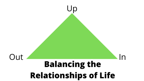 Balancing the Relationships of Life